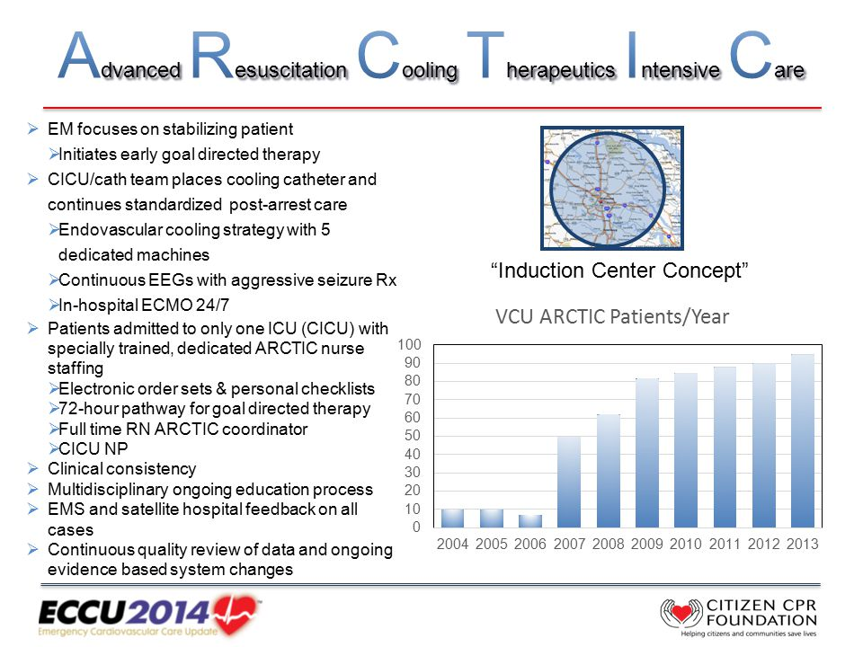 VCU's ARCTIC Regionalized System of Care for OHCA Induction Center Concept  EM focuses on stabilizing patient  Initiates early goal directed therapy  CICU/cath team places cooling catheter and continues standardized post-arrest care  Endovascular cooling strategy with 5 dedicated machines  Continuous EEGs with aggressive seizure Rx  In-hospital ECMO 24/7  Patients admitted to only one ICU (CICU) with specially trained, dedicated ARCTIC nurse staffing  Electronic order sets & personal checklists  72-hour pathway for goal directed therapy  Full time RN ARCTIC coordinator  CICU NP  Clinical consistency  Multidisciplinary ongoing education process  EMS and satellite hospital feedback on all cases  Continuous quality review of data and ongoing evidence based system changes