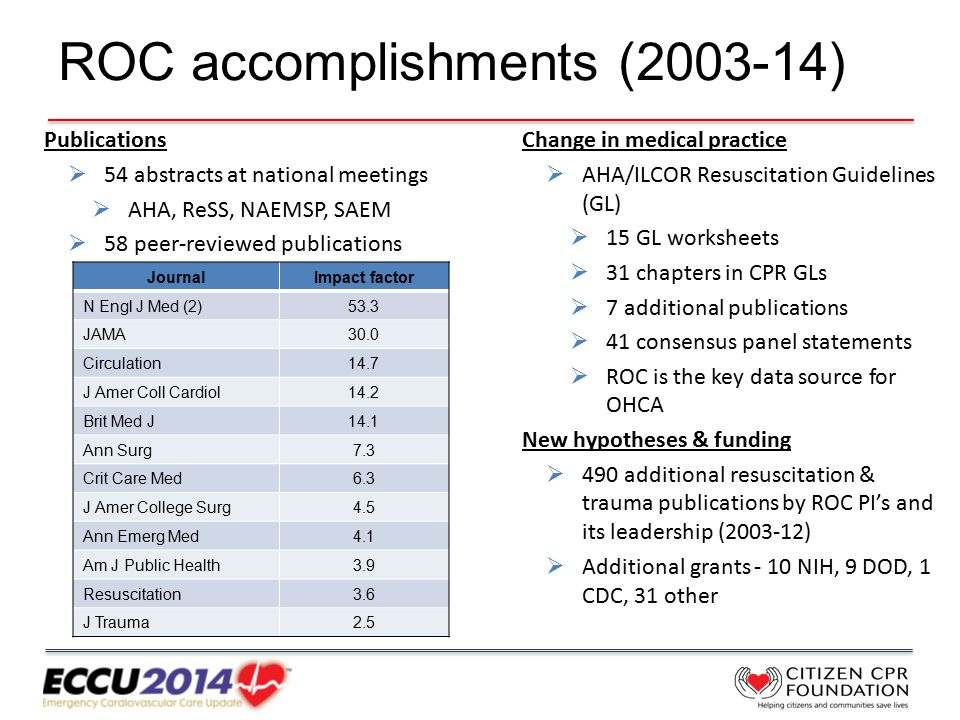 Publications  54 abstracts at national meetings  AHA, ReSS, NAEMSP, SAEM  58 peer-reviewed publications ROC accomplishments (2003-14) Change in medical practice  AHA/ILCOR Resuscitation Guidelines (GL)  15 GL worksheets  31 chapters in CPR GLs  7 additional publications  41 consensus panel statements  ROC is the key data source for OHCA New hypotheses & funding  490 additional resuscitation & trauma publications by ROC PI's and its leadership (2003-12)  Additional grants - 10 NIH, 9 DOD, 1 CDC, 31 other JournalImpact factor N Engl J Med (2)53.3 JAMA30.0 Circulation14.7 J Amer Coll Cardiol14.2 Brit Med J14.1 Ann Surg7.3 Crit Care Med6.3 J Amer College Surg4.5 Ann Emerg Med4.1 Am J Public Health3.9 Resuscitation3.6 J Trauma2.5