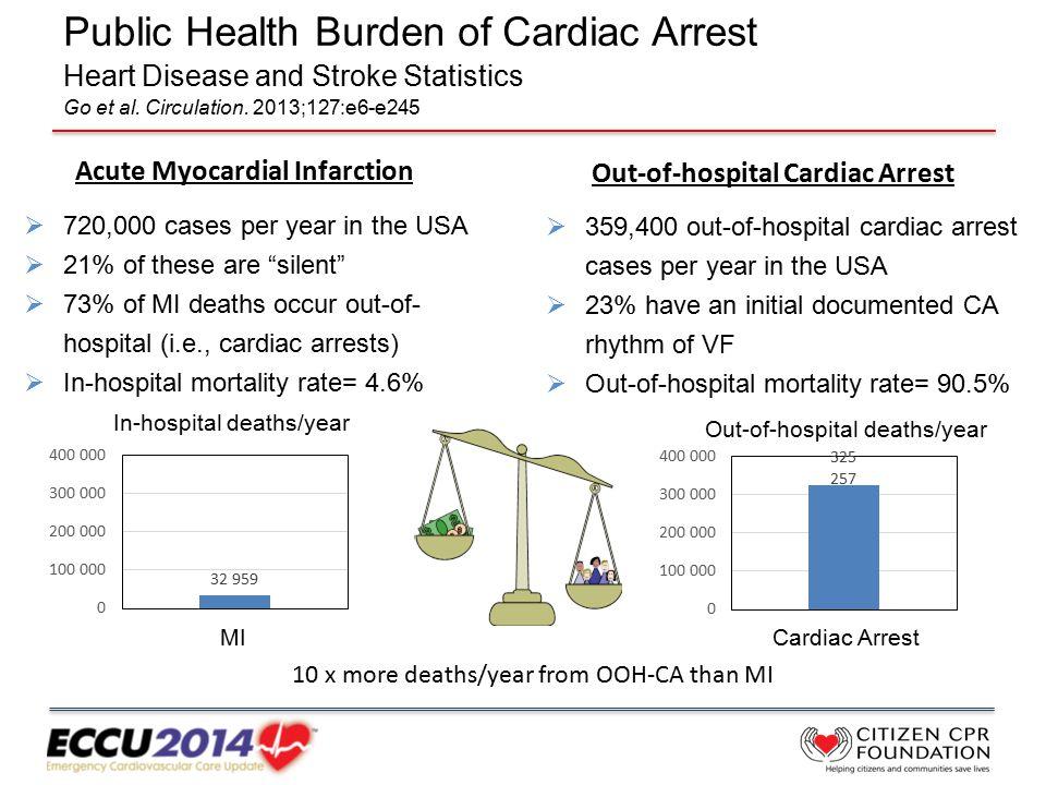 Public Health Burden of Cardiac Arrest Heart Disease and Stroke Statistics Go et al.