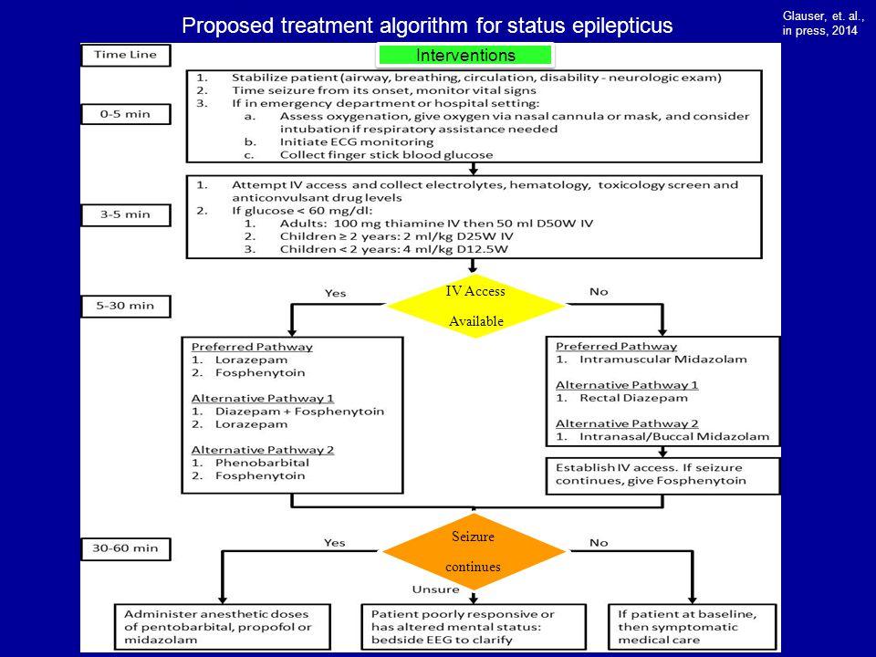 Proposed treatment algorithm for status epilepticus Glauser, et.