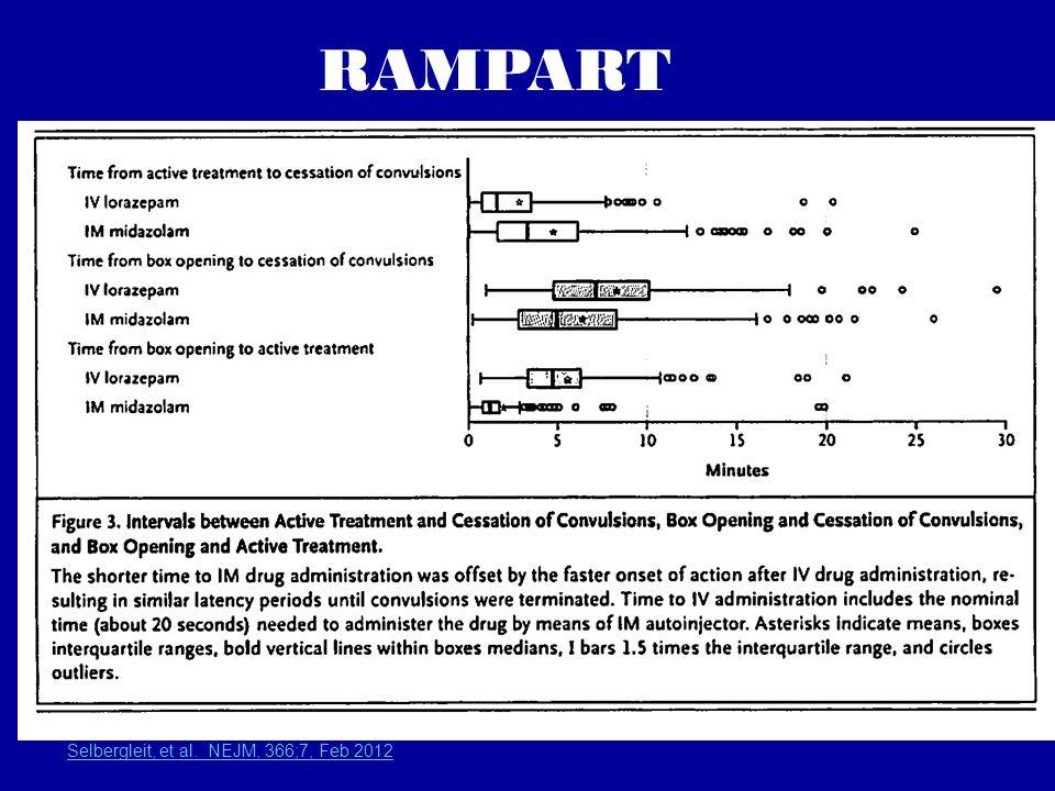 Selbergleit, et al. NEJM, 366;7, Feb 2012 RAMPART