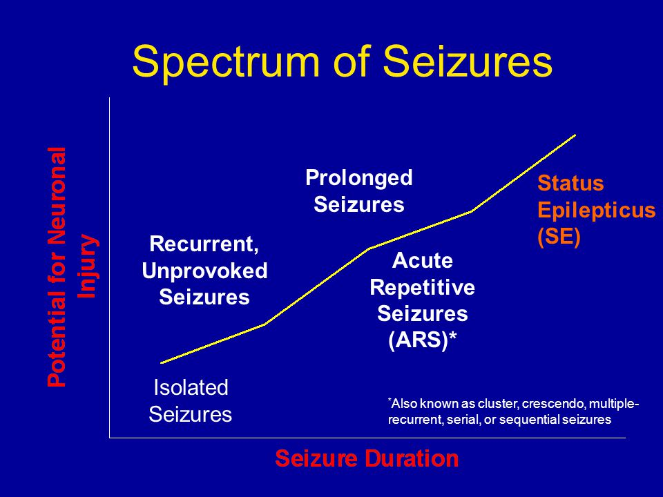 Spectrum of Seizures Recurrent, Unprovoked Seizures Acute Repetitive Seizures (ARS)* Prolonged Seizures Status Epilepticus (SE) Isolated Seizures * Also known as cluster, crescendo, multiple- recurrent, serial, or sequential seizures