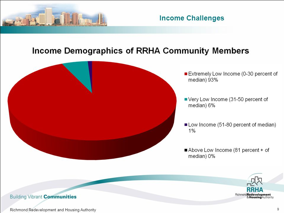 Income Challenges Richmond Redevelopment and Housing Authority 9
