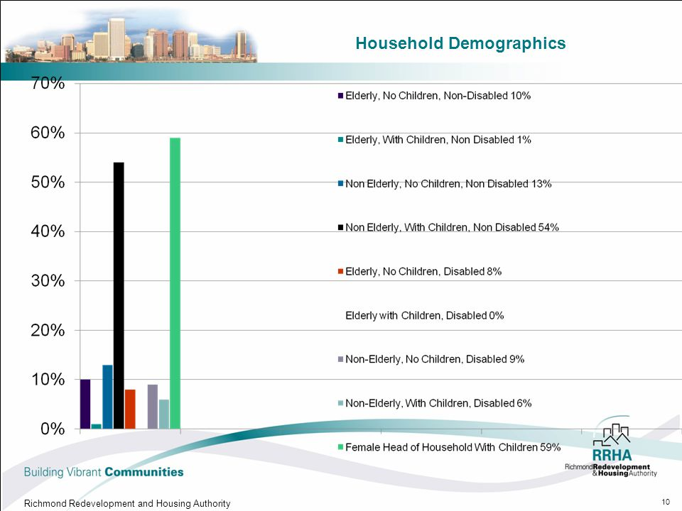 Household Demographics Richmond Redevelopment and Housing Authority 10