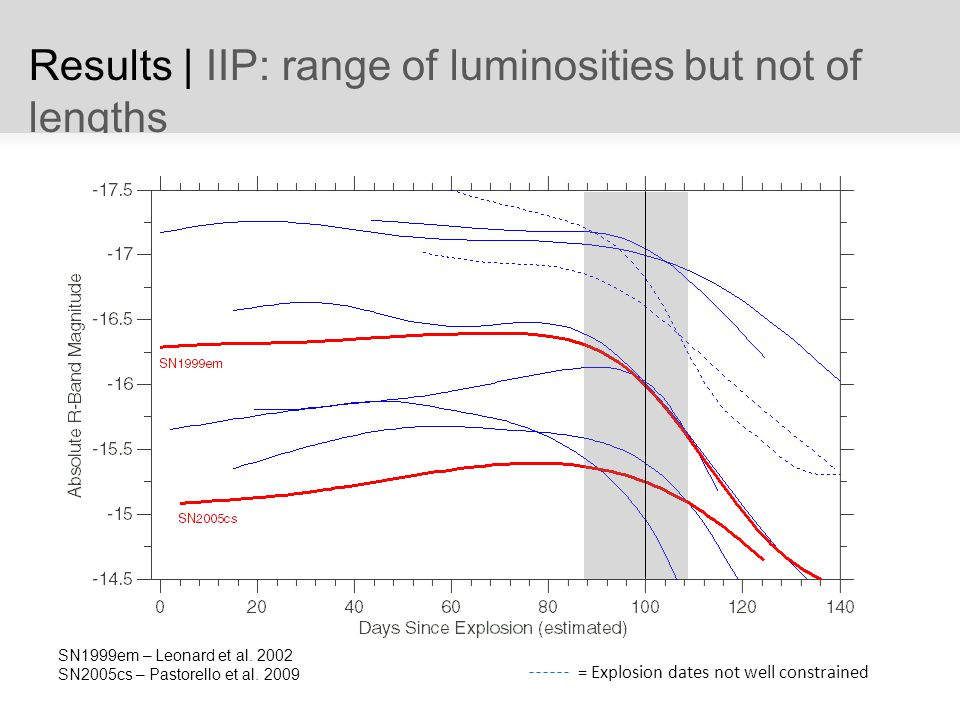 Results | IIP: range of luminosities but not of lengths SN1999em – Leonard et al.