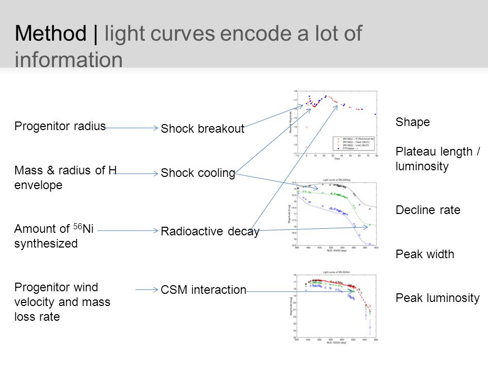 Method | light curves encode a lot of information Shock breakout Shock cooling Radioactive decay CSM interaction Progenitor radius Mass & radius of H envelope Amount of 56 Ni synthesized Progenitor wind velocity and mass loss rate Shape Plateau length / luminosity Decline rate Peak width Peak luminosity