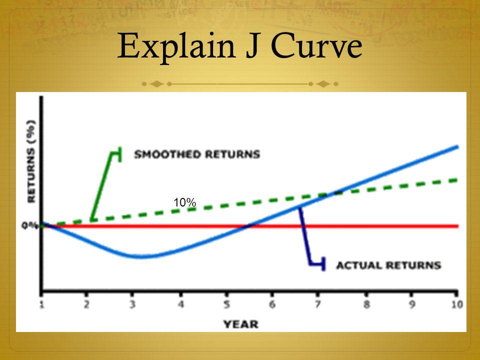 Explain J Curve 10%