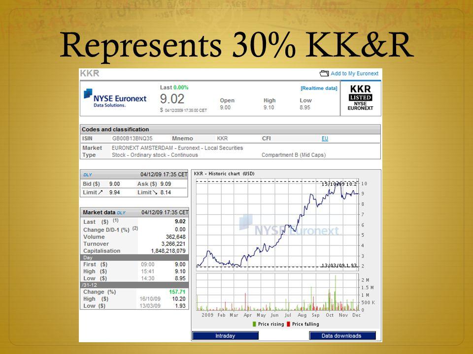 Represents 30% KK&R