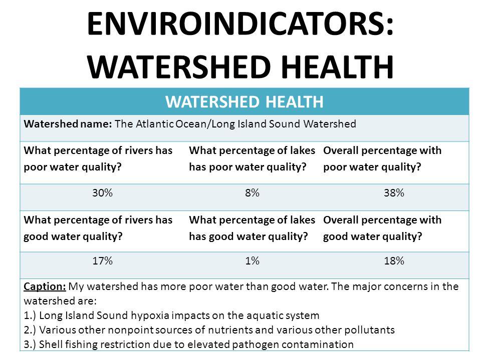 ENVIROINDICATORS: WATERSHED HEALTH WATERSHED HEALTH Watershed name: The Atlantic Ocean/Long Island Sound Watershed What percentage of rivers has poor water quality.