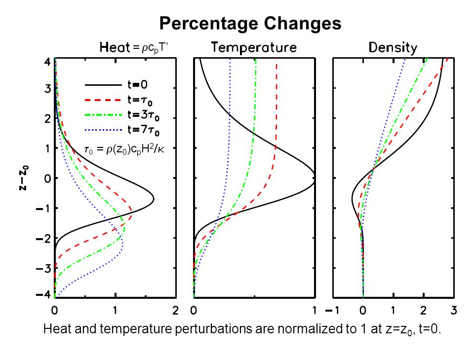 Percentage Changes Heat and temperature perturbations are normalized to 1 at z=z 0, t=0.    (z 0 )c p H 2   c p T'