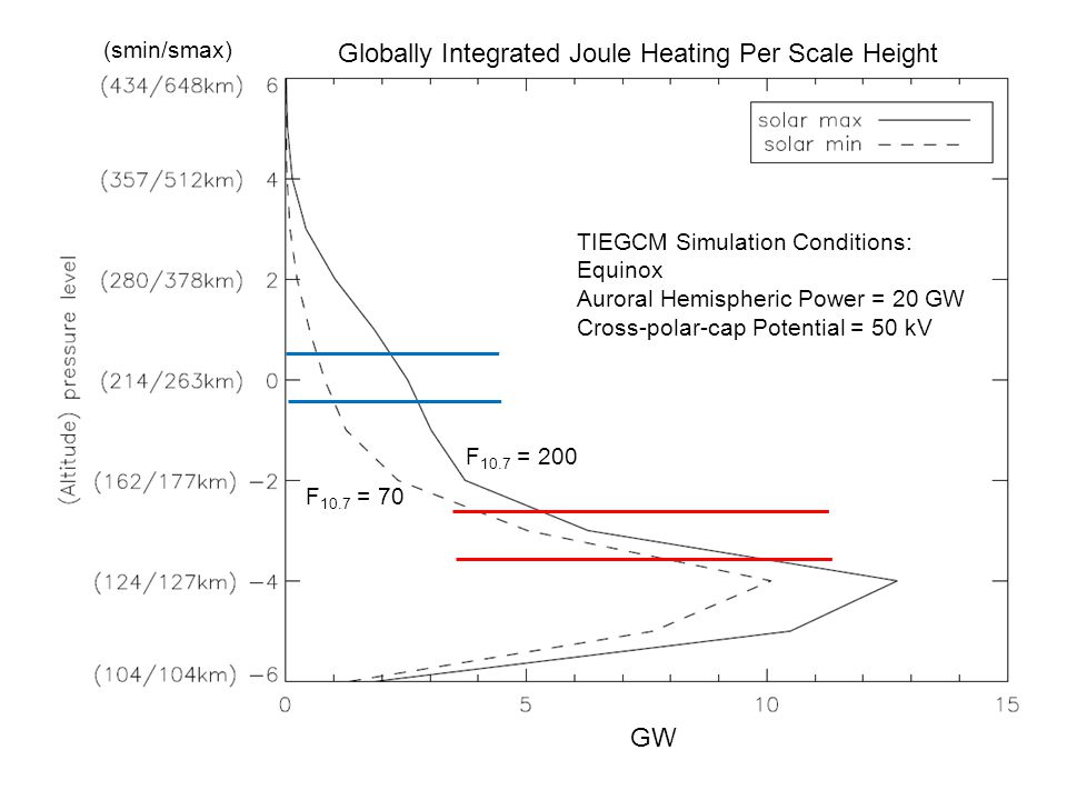 Globally Integrated Joule Heating Per Scale Height TIEGCM Simulation Conditions: Equinox Auroral Hemispheric Power = 20 GW Cross-polar-cap Potential =