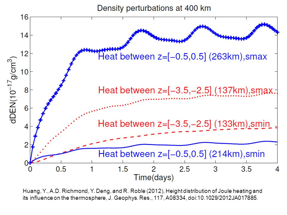 Huang, Y., A.D. Richmond, Y. Deng, and R. Roble (2012), Height distribution of Joule heating and its influence on the thermosphere, J. Geophys. Res.,