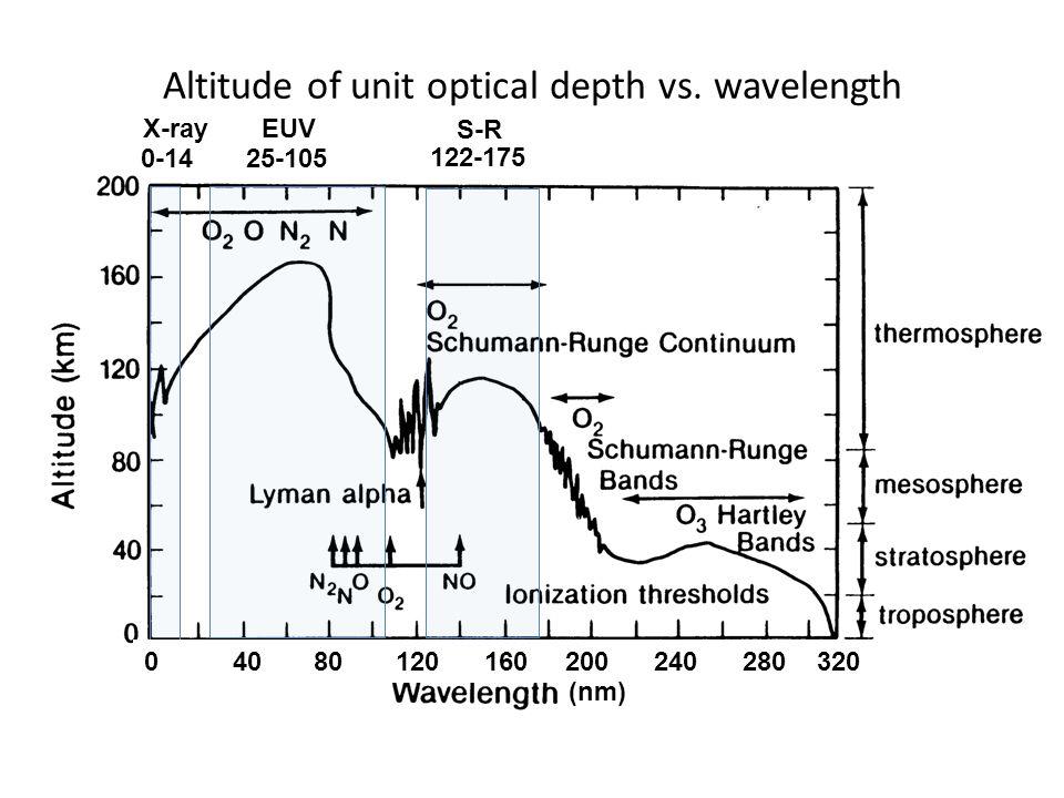 Altitude of unit optical depth vs. wavelength 0 40 80 120 160 200 240 280 320 (nm) 0-14 25-105 X-ray EUV 122-175 S-R
