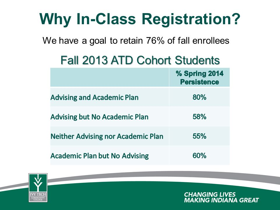 We have a goal to retain 76% of fall enrollees Fall 2013 ATD Cohort Students Why In-Class Registration?