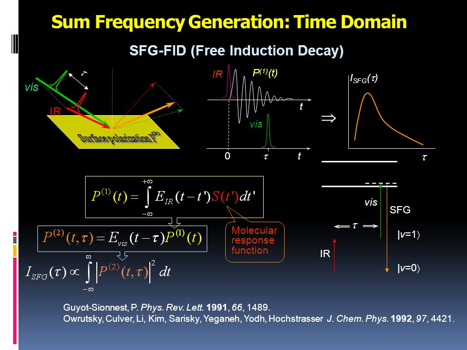 Sum Frequency Generation: Time Domain vis IR  |v=0  |v=1  IR vis SFG  I SFG (  )   vis t0  IR t P (1) (t) SFG-FID (Free Induction Decay) Guyot-Sionnest, P.