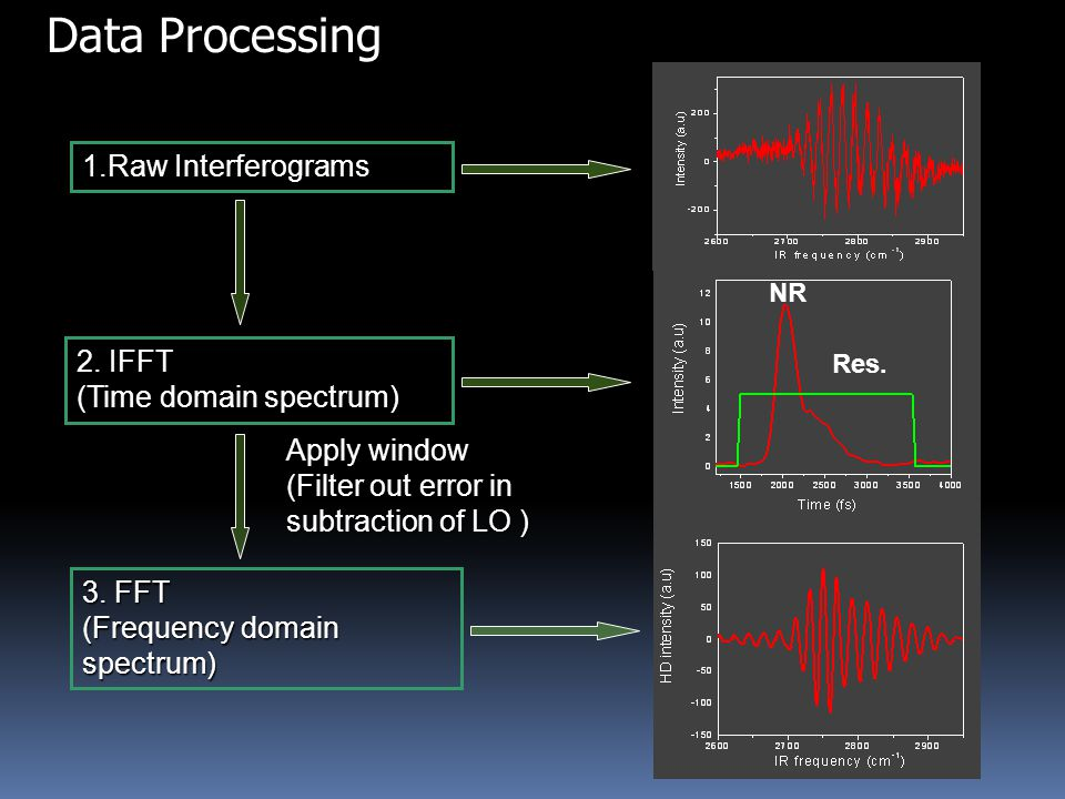 1.Raw Interferograms Data Processing 2. IFFT (Time domain spectrum) 3.
