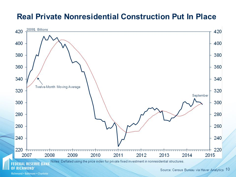 $, Billions Twelve-Month Moving Average September Real Private Nonresidential Construction Put In Place Source: Census Bureau via Haver Analytics Notes: Deflated using the price index for private fixed investment in nonresidential structures.
