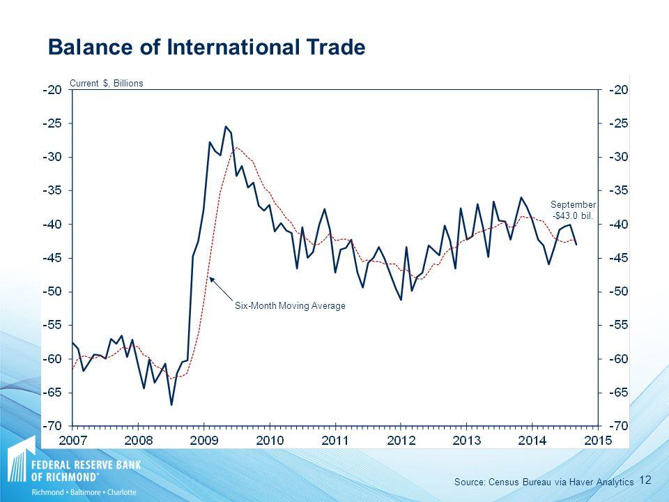 12 Current $, Billions September -$43.0 bil. Six-Month Moving Average Balance of International Trade Source: Census Bureau via Haver Analytics