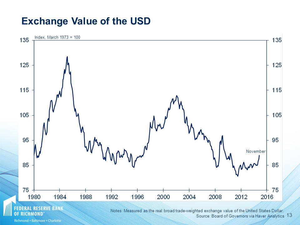 13 Exchange Value of the USD Index, March 1973 = 100 Source: Board of Governors via Haver Analytics Notes: Measured as the real broad trade-weighted exchange value of the United States Dollar.