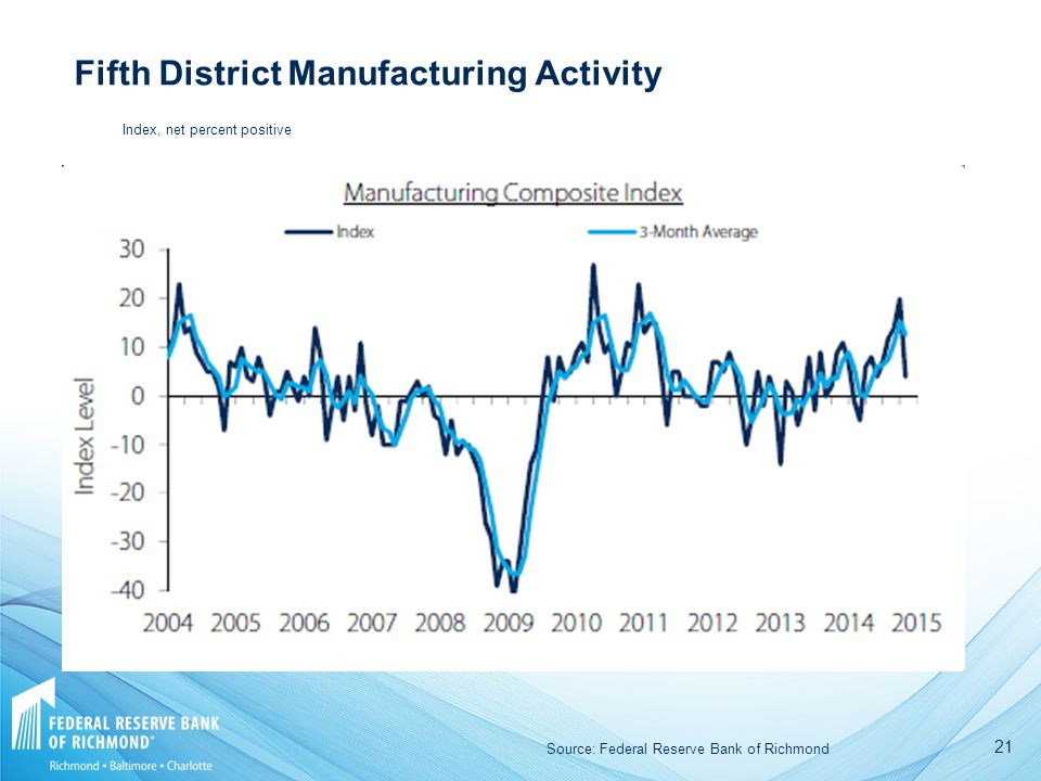 21 Fifth District Manufacturing Activity Source: Federal Reserve Bank of Richmond Index, net percent positive