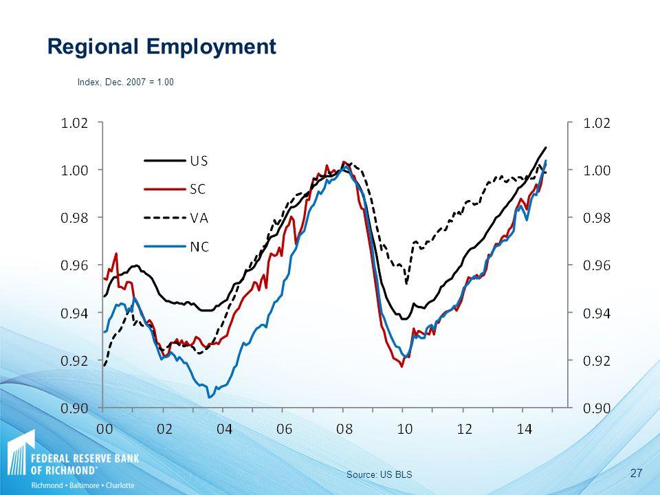 27 Regional Employment Source: US BLS Index, Dec. 2007 = 1.00
