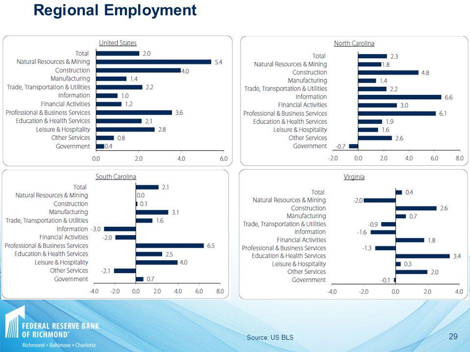 29 Regional Employment Source: US BLS