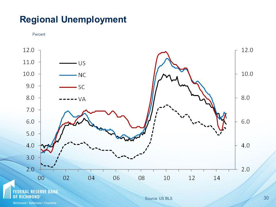 30 Regional Unemployment Source: US BLS Percent