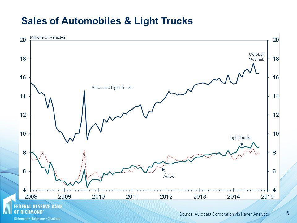 6 Autos and Light Trucks Light Trucks Autos October 16.5 mil. Sales of Automobiles & Light Trucks Millions of Vehicles Source: Autodata Corporation vi