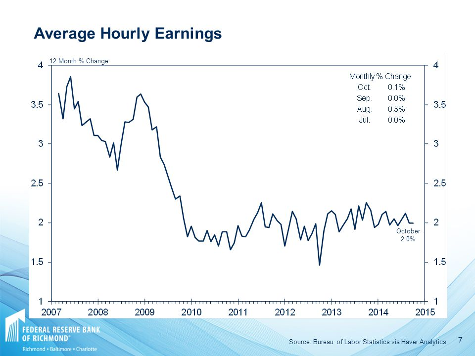 7 12 Month % Change October 2.0% Average Hourly Earnings Source: Bureau of Labor Statistics via Haver Analytics