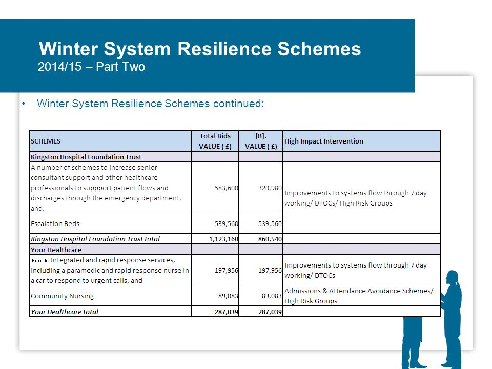 Winter System Resilience Schemes Winter System Resilience Schemes continued: 2014/15 – Part Two
