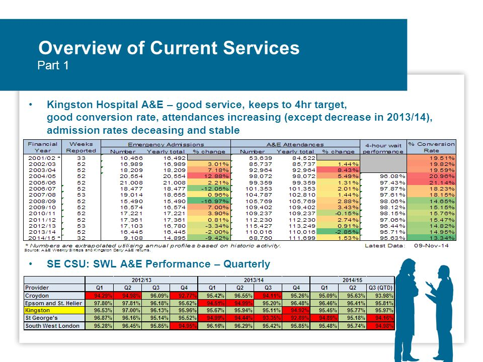 Overview of Current Services Kingston Hospital A&E – good service, keeps to 4hr target, good conversion rate, attendances increasing (except decrease in 2013/14), admission rates deceasing and stable SE CSU: SWL A&E Performance – Quarterly Part 1