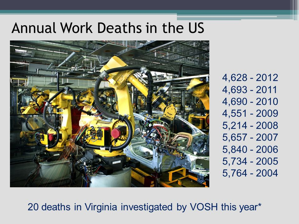 Annual Work Deaths in the US 4,628 - 2012 4,693 - 2011 4,690 - 2010 4,551 - 2009 5,214 - 2008 5,657 - 2007 5,840 - 2006 5,734 - 2005 5,764 - 2004 20 deaths in Virginia investigated by VOSH this year*