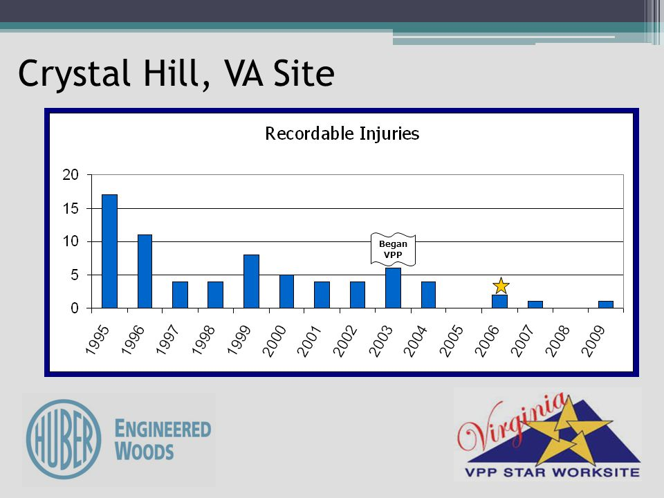 Crystal Hill, VA Site Began VPP