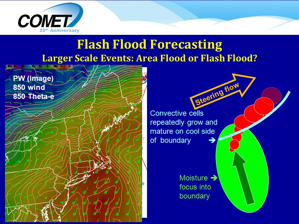 Moisture  focus into boundary Convective cells repeatedly grow and mature on cool side of boundary  Steering flow Flash Flood Forecasting Larger Scale Events: Area Flood or Flash Flood.
