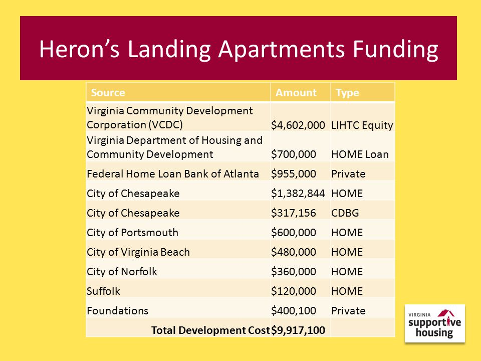 Heron's Landing Apartments Funding SourceAmountType Virginia Community Development Corporation (VCDC)$4,602,000LIHTC Equity Virginia Department of Housing and Community Development$700,000HOME Loan Federal Home Loan Bank of Atlanta$955,000Private City of Chesapeake$1,382,844HOME City of Chesapeake$317,156CDBG City of Portsmouth$600,000HOME City of Virginia Beach$480,000HOME City of Norfolk$360,000HOME Suffolk$120,000HOME Foundations$400,100Private Total Development Cost$9,917,100