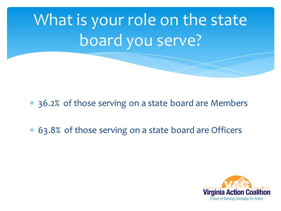  36.2% of those serving on a state board are Members  63.8% of those serving on a state board are Officers What is your role on the state board you