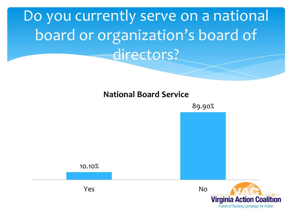 Do you currently serve on a national board or organization's board of directors?