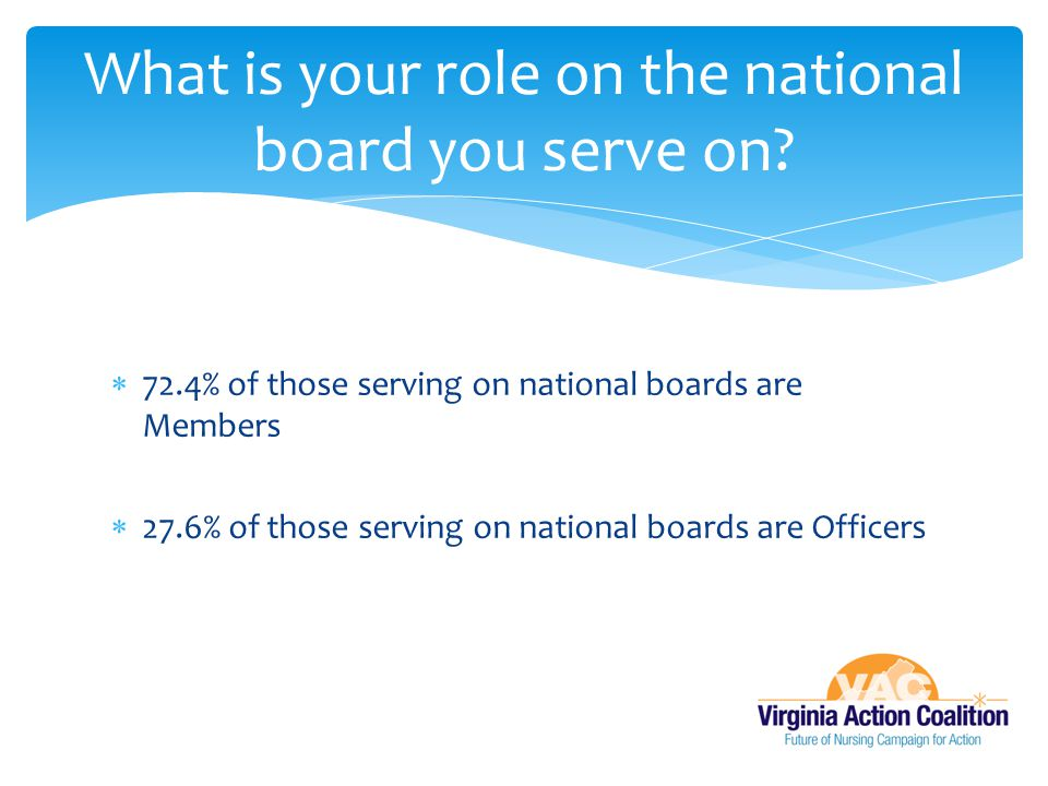  72.4% of those serving on national boards are Members  27.6% of those serving on national boards are Officers What is your role on the national boa