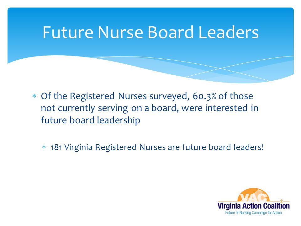  Of the Registered Nurses surveyed, 60.3% of those not currently serving on a board, were interested in future board leadership  181 Virginia Regist