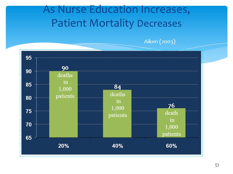 As Nurse Education Increases, Patient Mortality Decreases57 Education Percentage of hospital nurses with BS degrees Aiken (2003) Deaths per 1000 patie