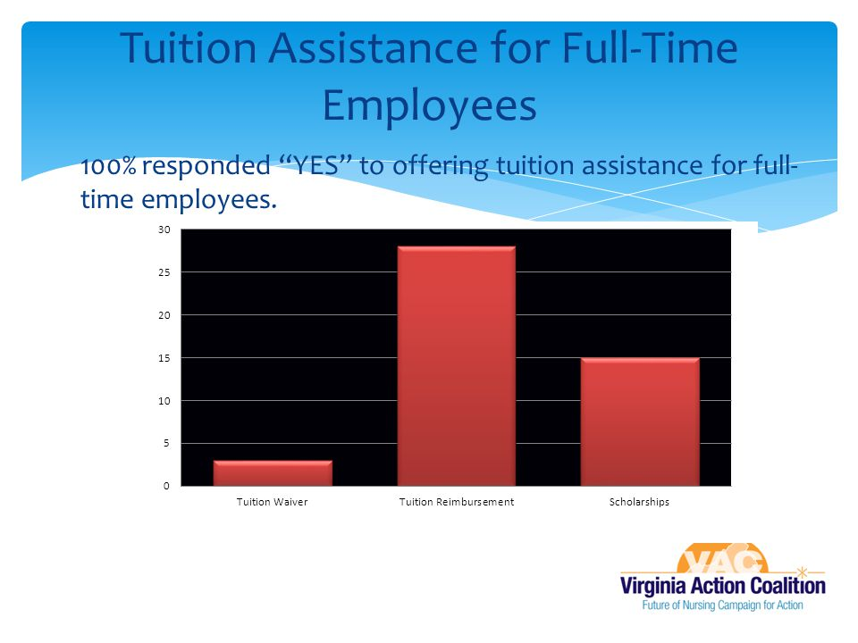 "100% responded ""YES"" to offering tuition assistance for full- time employees. Tuition Assistance for Full-Time Employees"