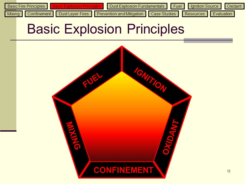 Basic Explosion Principles 12 Basic Fire PrinciplesBasic Explosion Principles Dust Explosion Fundamentals Ignition SourceFuelOxidant Mixing Confinemen