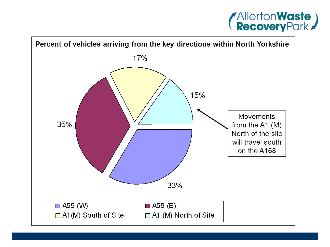 Percent of vehicles arriving from the key directions within North Yorkshire Movements from the A1 (M) North of the site will travel south on the A168