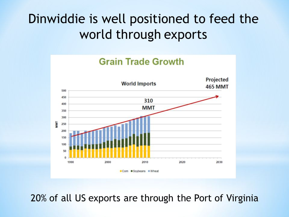 Dinwiddie is well positioned to feed the world through exports 20% of all US exports are through the Port of Virginia