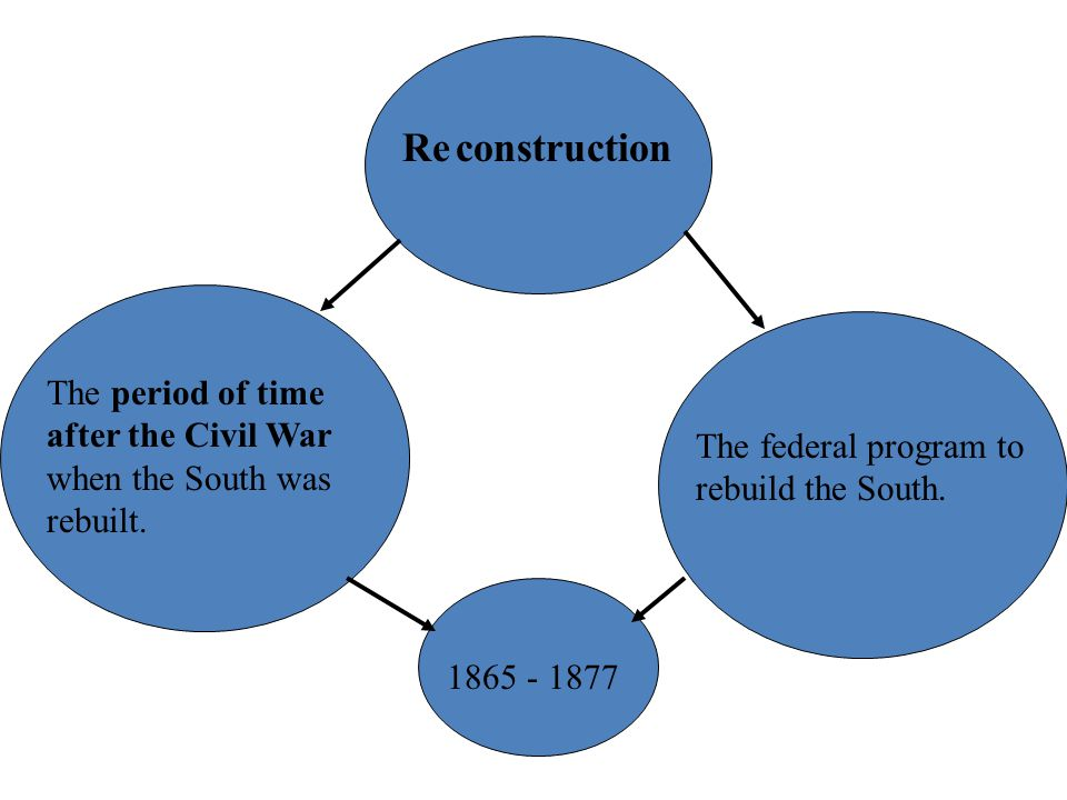 constructionRe The period of time after the Civil War when the South was rebuilt.