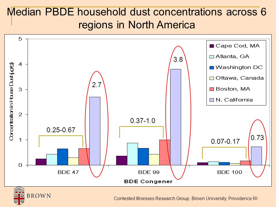 Median PBDE household dust concentrations across 6 regions in North America 2.7 3.8 0.73 0.25-0.67 0.37-1.0 0.07-0.17