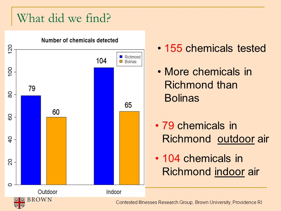 Contested Illnesses Research Group, Brown University, Providence RI What did we find? 155 chemicals tested More chemicals in Richmond than Bolinas 79