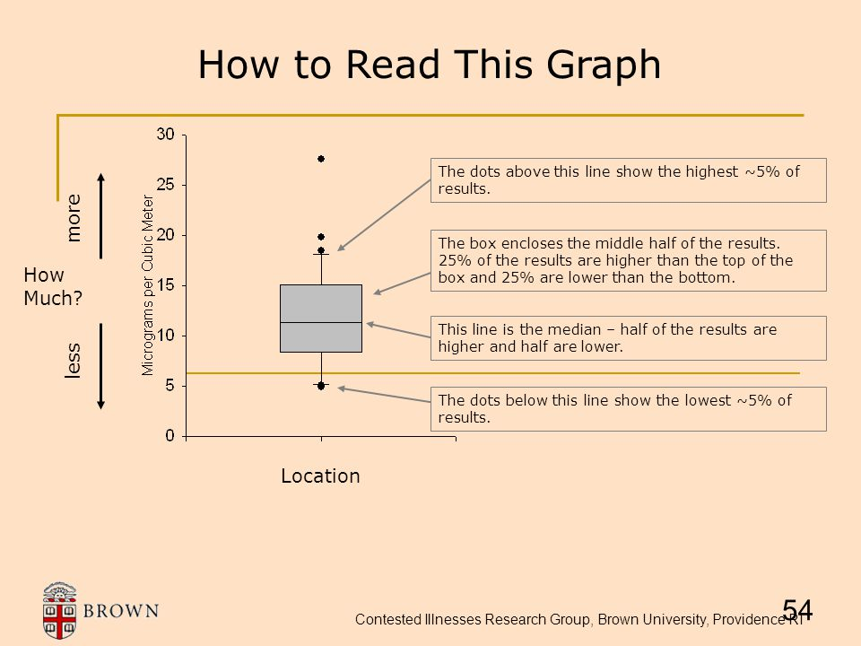 Contested Illnesses Research Group, Brown University, Providence RI How to Read This Graph This line is the median – half of the results are higher an
