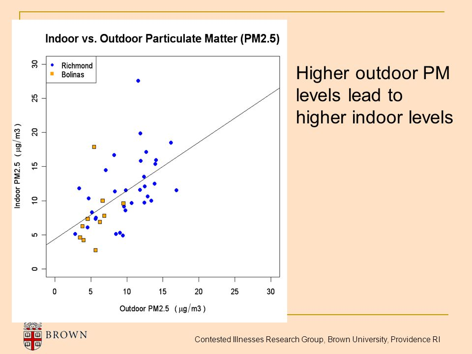 Contested Illnesses Research Group, Brown University, Providence RI Higher outdoor PM levels lead to higher indoor levels
