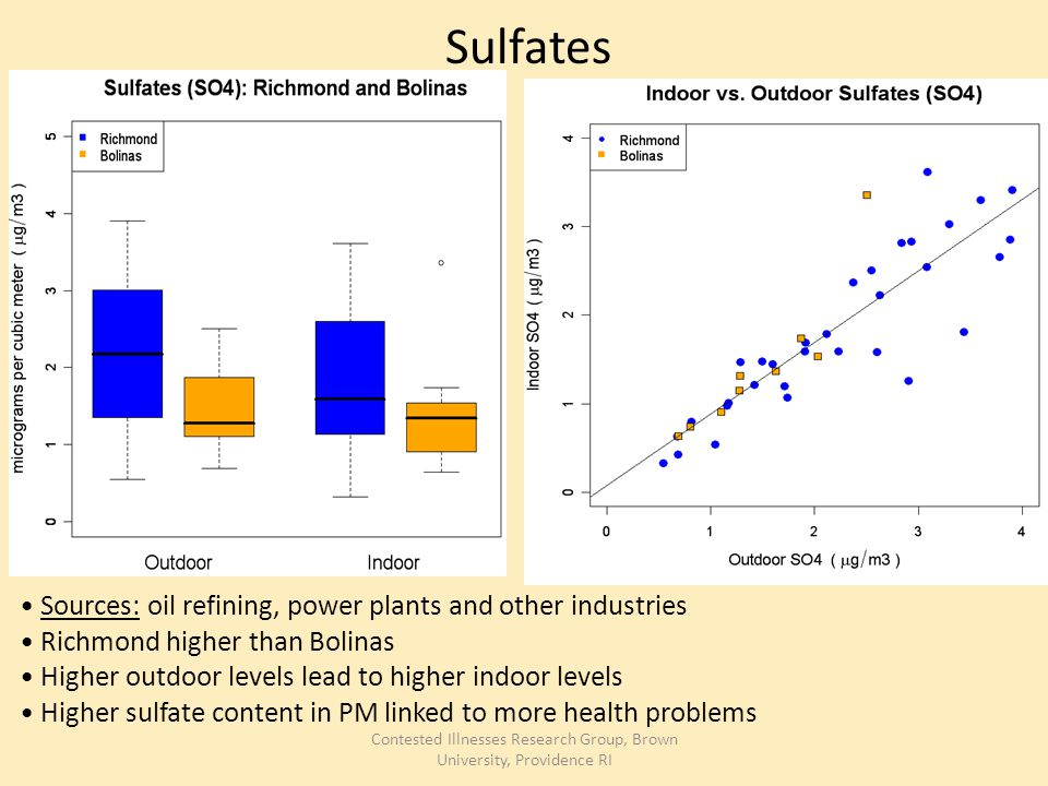 Contested Illnesses Research Group, Brown University, Providence RI Sulfates Sources: oil refining, power plants and other industries Richmond higher